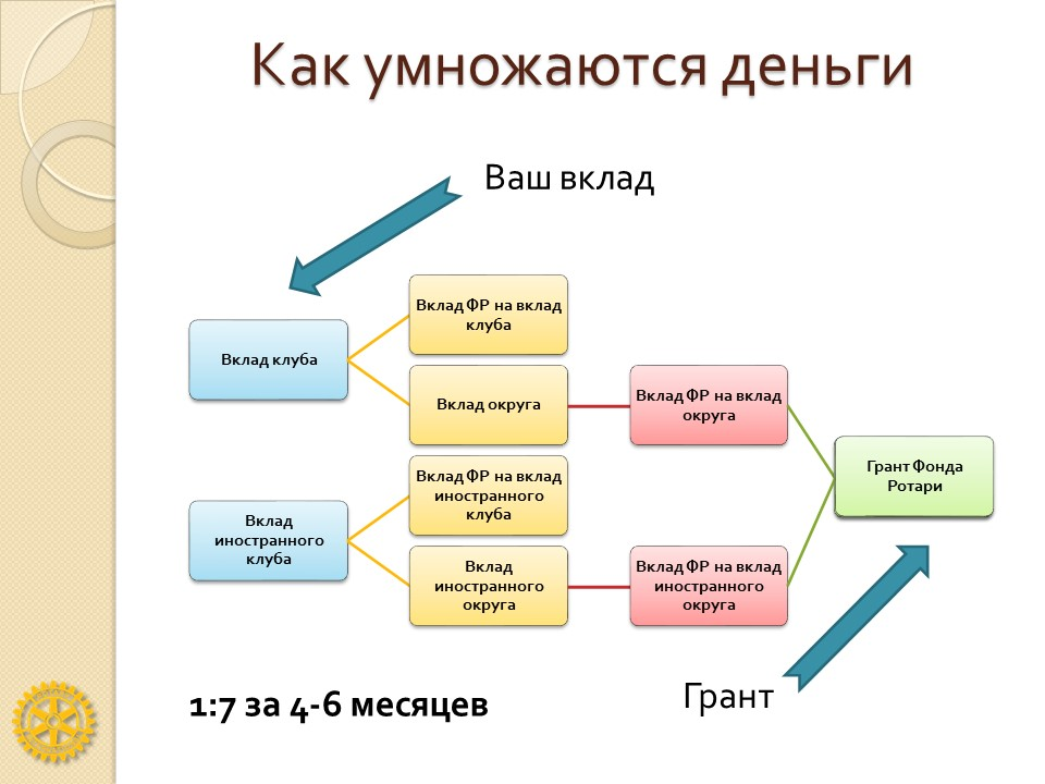 Схема финансирования глобального гранта Фонда Ротари