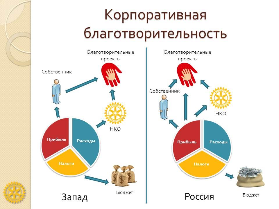 Корпоративная благотворительность